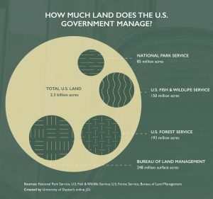 Land Government Management graphic
